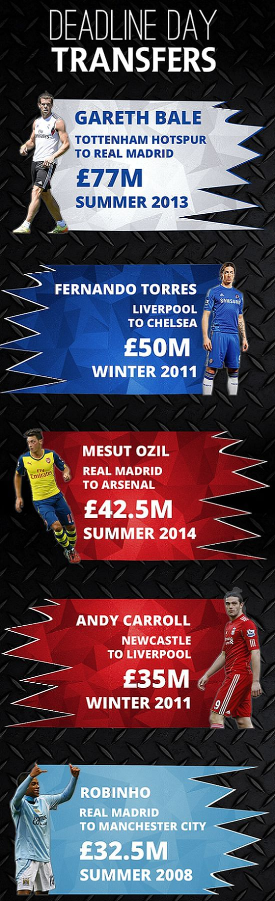 Infographic: Most expensive deadline day transfers in Europe