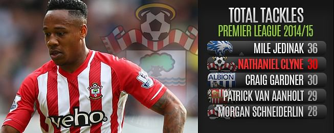 Player Focus: Nathaniel Clyne's Chance to Shine for England