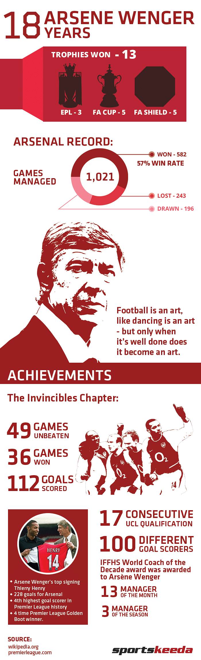 Infographic: Arsene Wenger's 18 years as Arsenal manager broken down into numbers