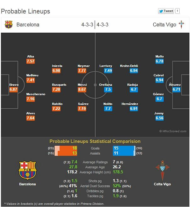Barcelona - Celta Vigo: Statistical Preview