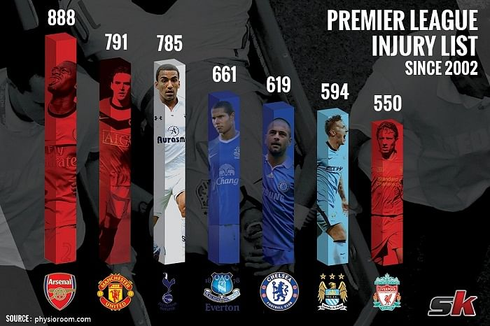 Infographic: Number of injuries suffered by top Premier League clubs since 2002