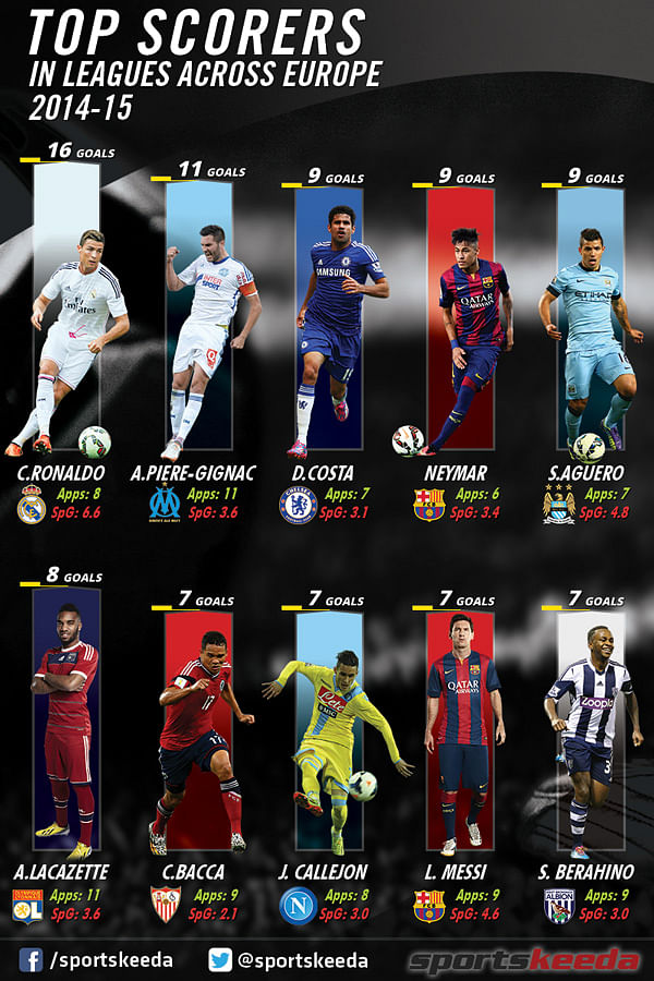 Infographic: Top 10 goalscorers in Europe's 5 best leagues this season