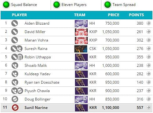 CLT20 2014: Fantasy Guru - The knockout special