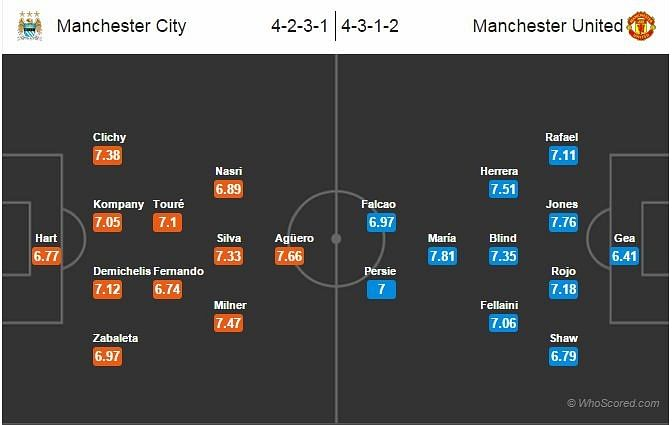Manchester City-Manchester United Statistical Preview