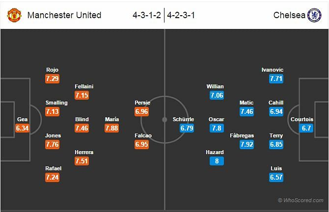 Manchester United-Chelsea Statistical Preview