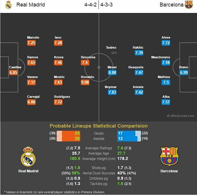 Real Madrid vs Barcelona - Statistical Preview