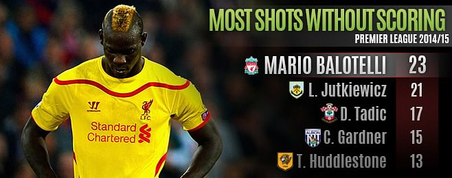 What to make of Mario Balotelli's slow start at Liverpool