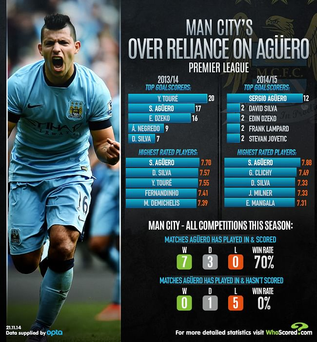 Infographic: Manchester City's over reliance on Sergio Aguero