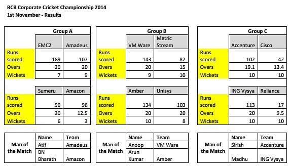 RCB Corporate Cricket Championship Season 2: Results - November 1
