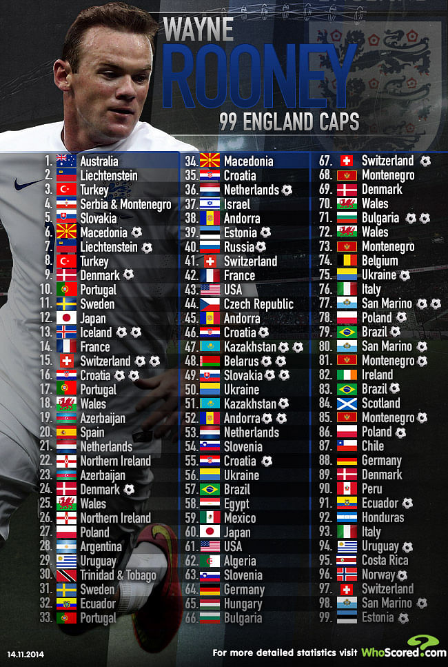Infographic: Wayne Rooney's 99 international caps