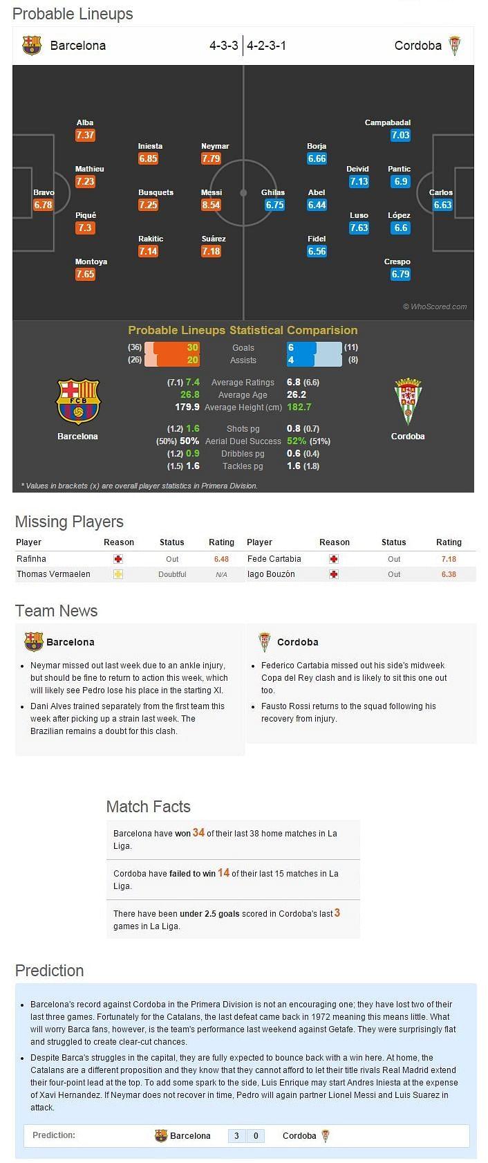 Barcelona-Cordoba Statistical Preview