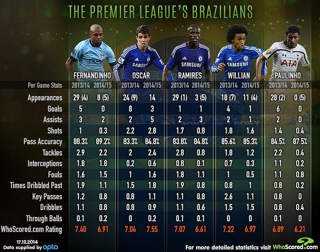 Infographic: Player Focus - The Premier League's Brazilians