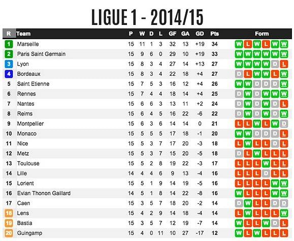 Who would best help improve france 39 s european standing - France league one table standing ...
