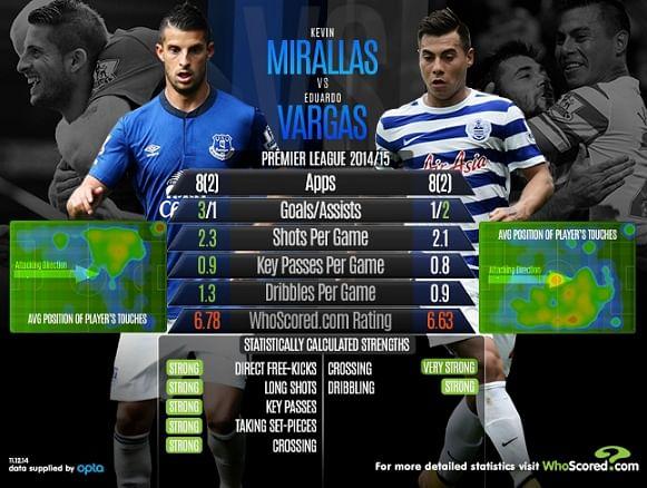 Premier League Statistical Comparison - Kevin Mirallas vs Eduardo Vargas