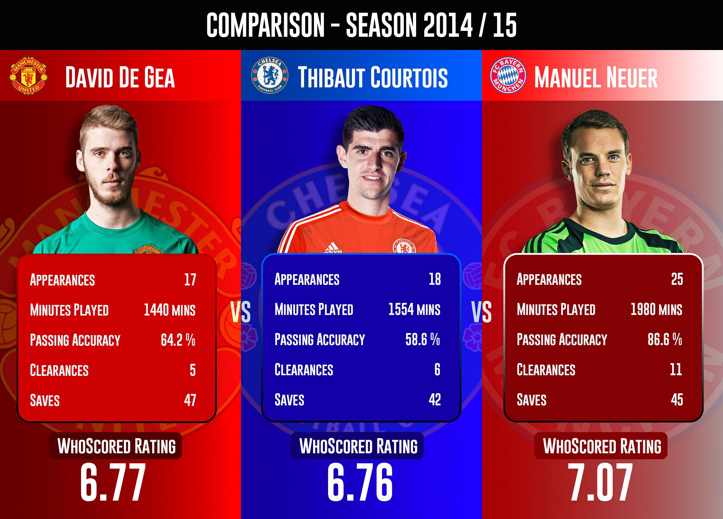 David de Gea vs Thibaut Courtois vs Manuel Neuer - Statistical ...