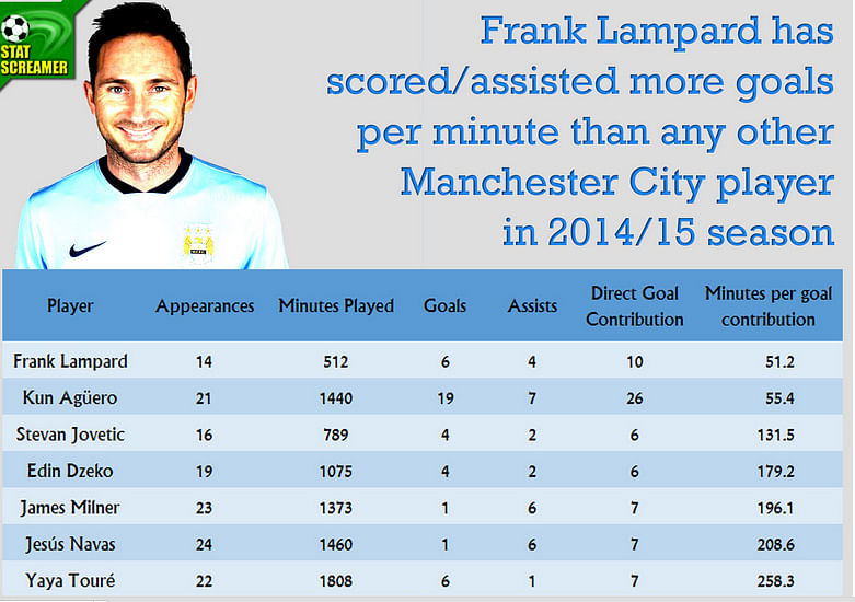 Frank Lampard stands between Chelsea and Premier League title