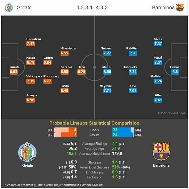 Getafe vs Barcelona - Statistical Preview
