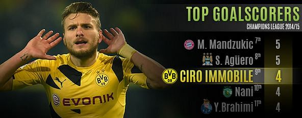 Decoding Ciro Immobile: How he shines in Europe for Borussia Dortmund