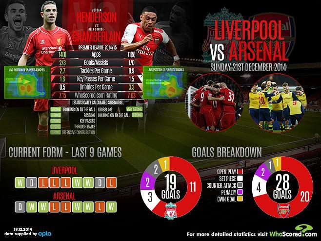 Liverpool vs Arsenal: Head-to-Head