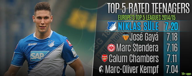 Player Focus: The Highest Rated Teenagers in Europe