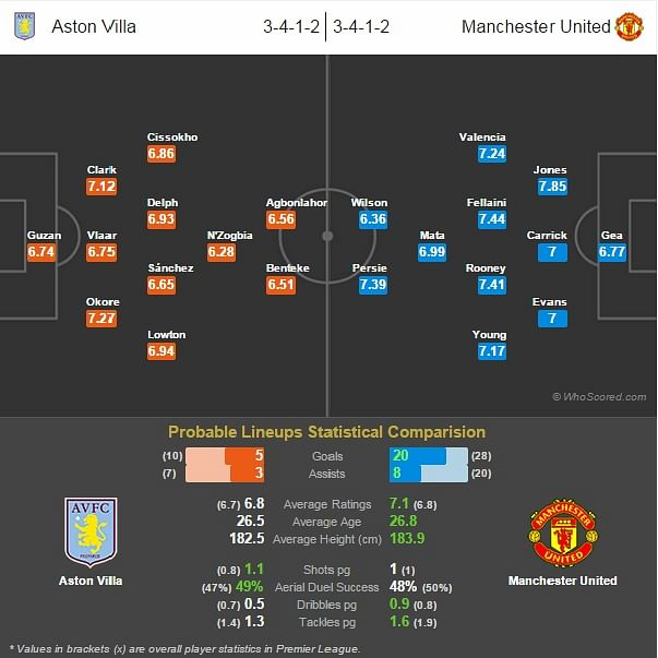 Aston Villa-Manchester United Statistical Preview