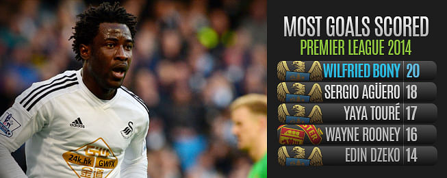 Player Focus: Could Wilfried Bony sway the title Race in Manchester City's Favour?