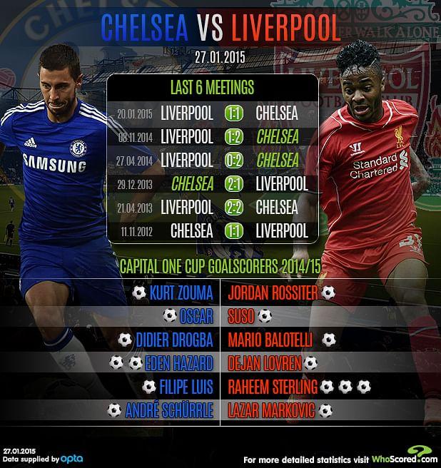 Past meetings between Liverpool and Chelsea