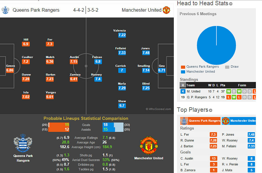 Queens Park Rangers-Manchester United Statistical Preview