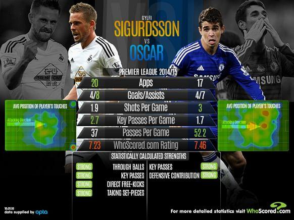 Gylfi Sigurdsson vs Oscar