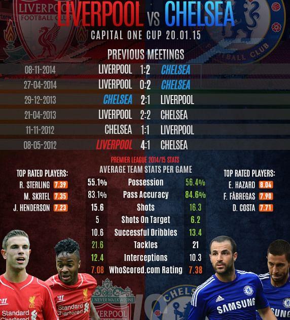 Liverpool vs Chelsea: Statistical Analysis