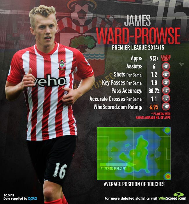 Infographic: Analysing Southampton's James Ward-Prowse's stats in 2014/15