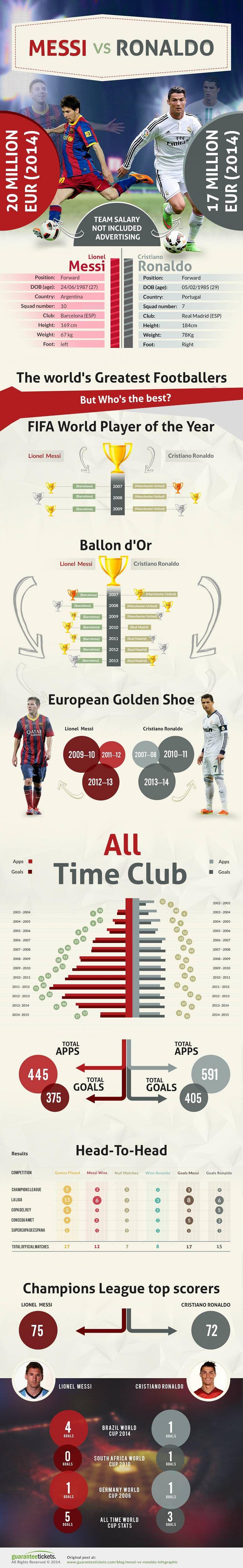 Infographic: Comparing the legends - Lionel Messi and Cristiano Ronaldo