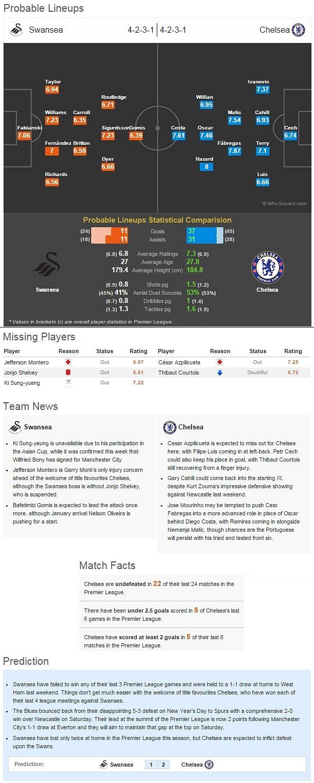 Swansea vs Chelsea - Statistical preview
