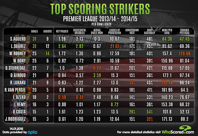 Premier League's top scoring strikers for the 2013/14 and 2014/15 season