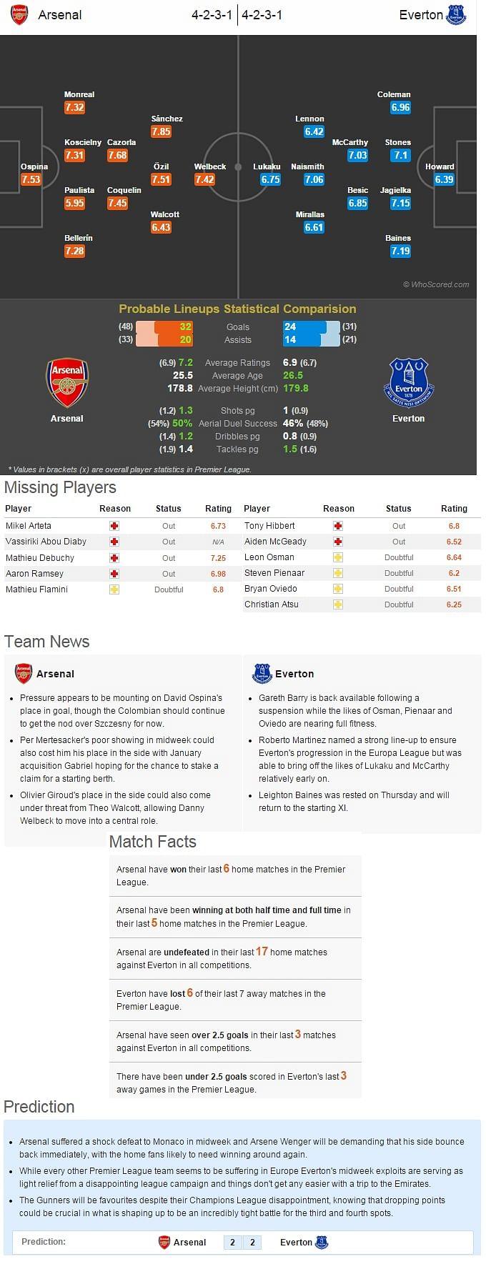 Arsenal vs Everton - Statistical Preview