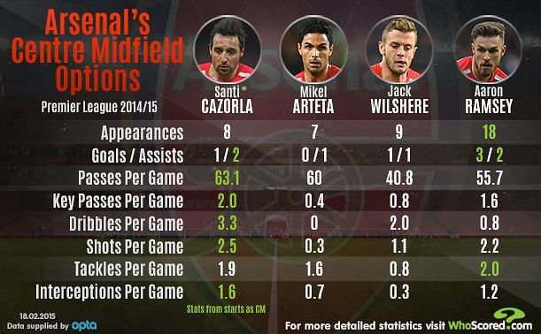 Infographic: Arsenal's centre midfield options in 2014/15