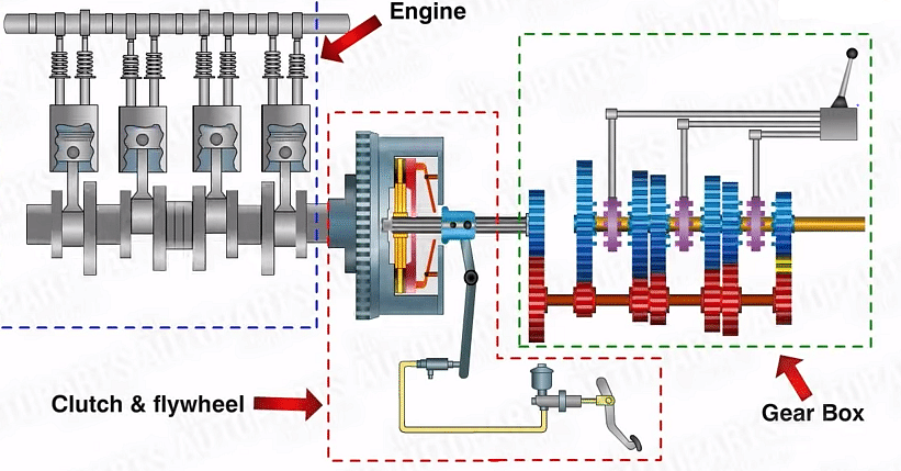 f1 transmission system explained source automotive basic