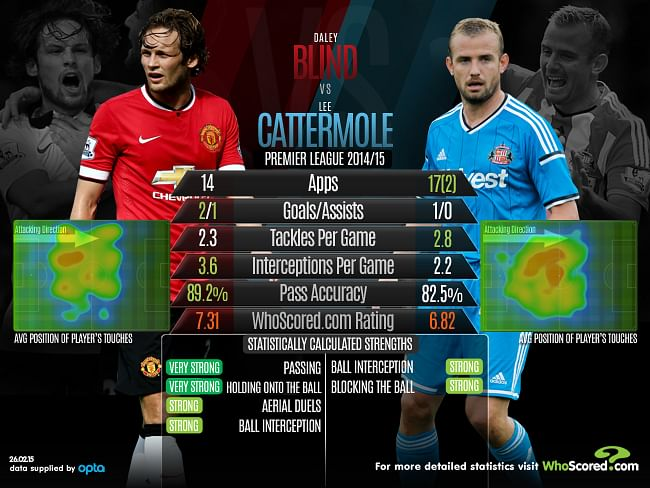 Infographic: Daley Blind vs Lee Cattermole - Statistical Comparison