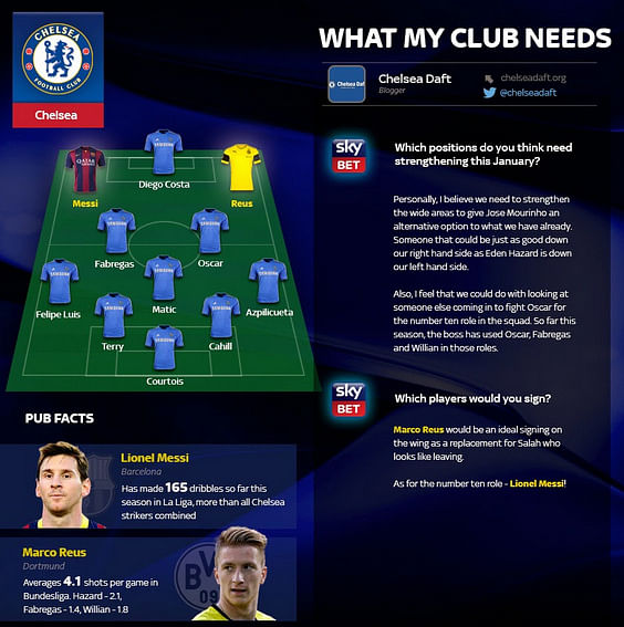 Transfer trends - Ideal signings for Chelsea