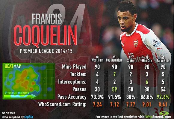 Francis Coquelin - Performance Analysis
