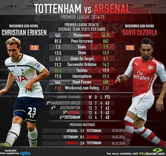 Tottenham vs Arsenal: Statistical Preview