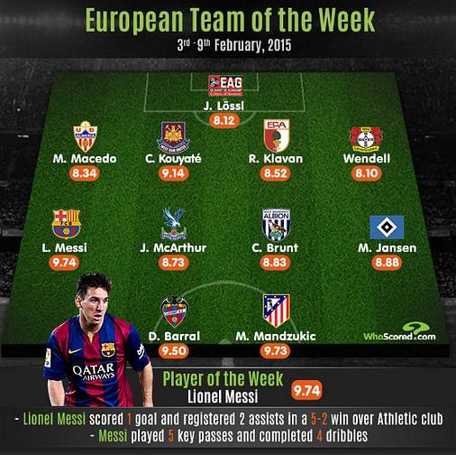 European Team of the Week