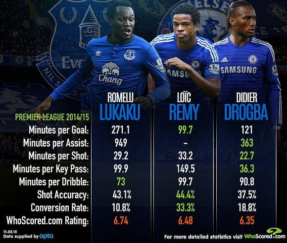 Statistical Analysis - Romelu Lukaku vs Loic Remy vs Didier Drogba
