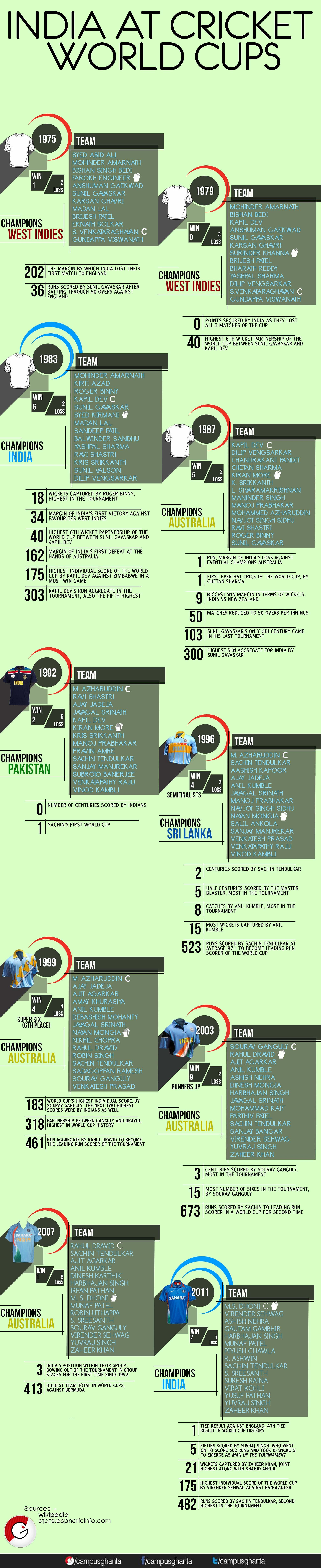 Infographic: India at Cricket World Cups