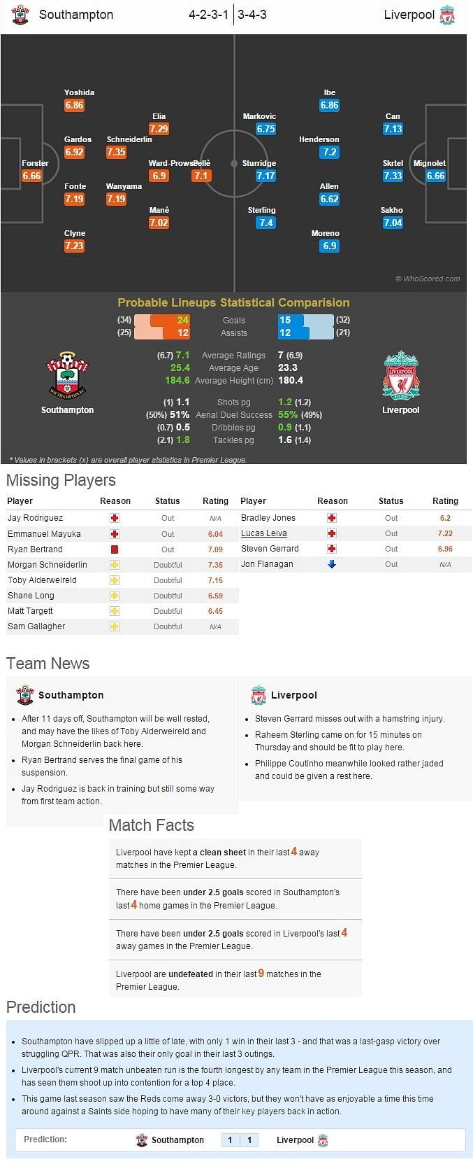 Southampton vs Liverpool - Statistical Preview