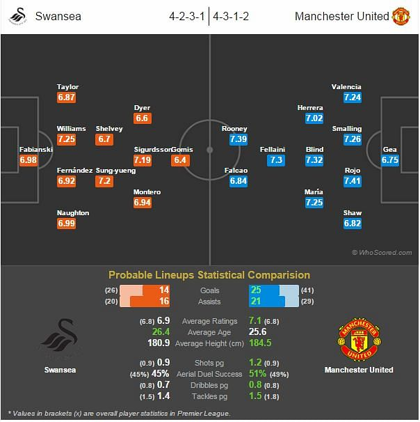 Swansea vs Manchester United - Statistical Preview