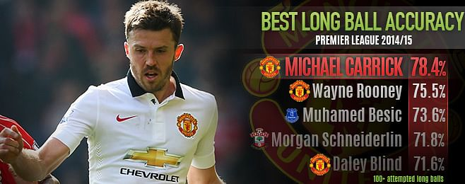 Can England utilise Michael Carrick's qualities as well as Manchester United do?