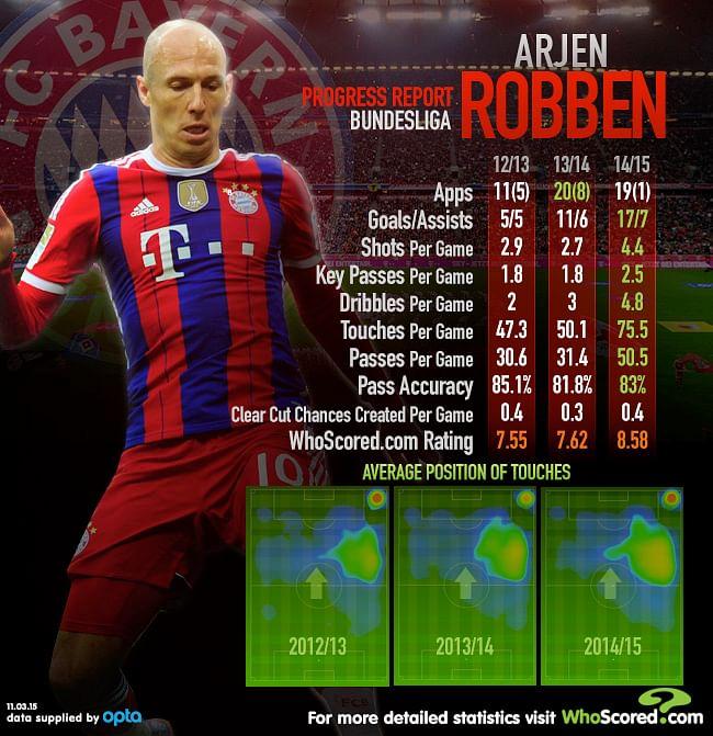 Player Focus: Relentless Robben continuing Bayern development under Pep Guardiola