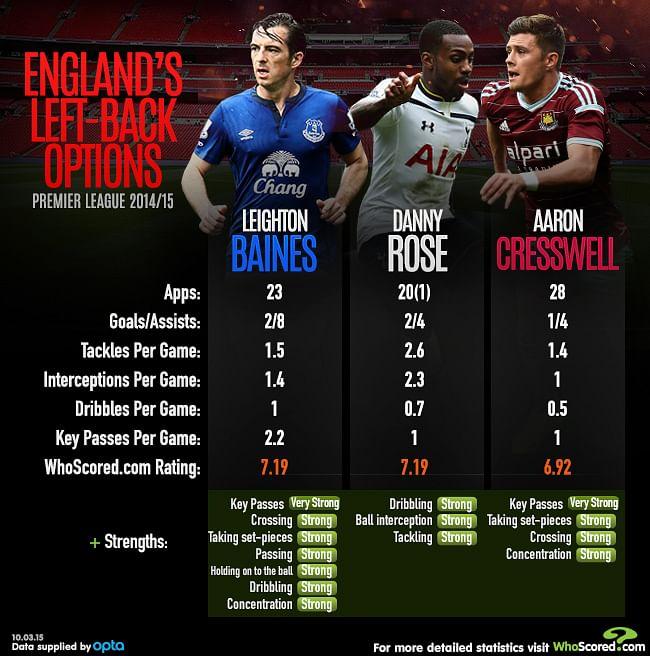 Player Focus: Which left-backs deserve a spot in Hodgson's next England squad?