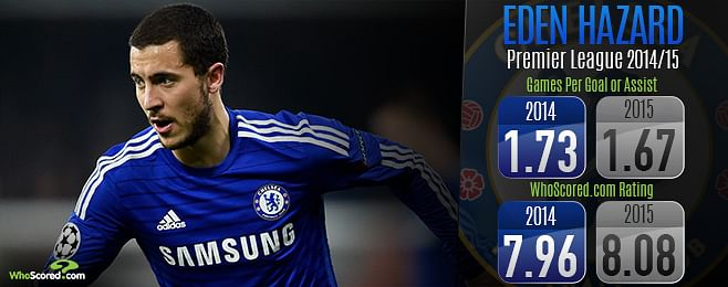 Why Eden Hazard is likely to win the Player of the Year Award this season